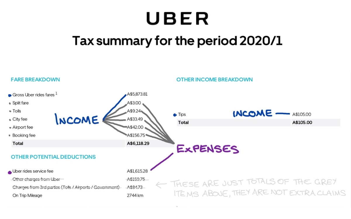 How to calculate Taxes on Uber Income