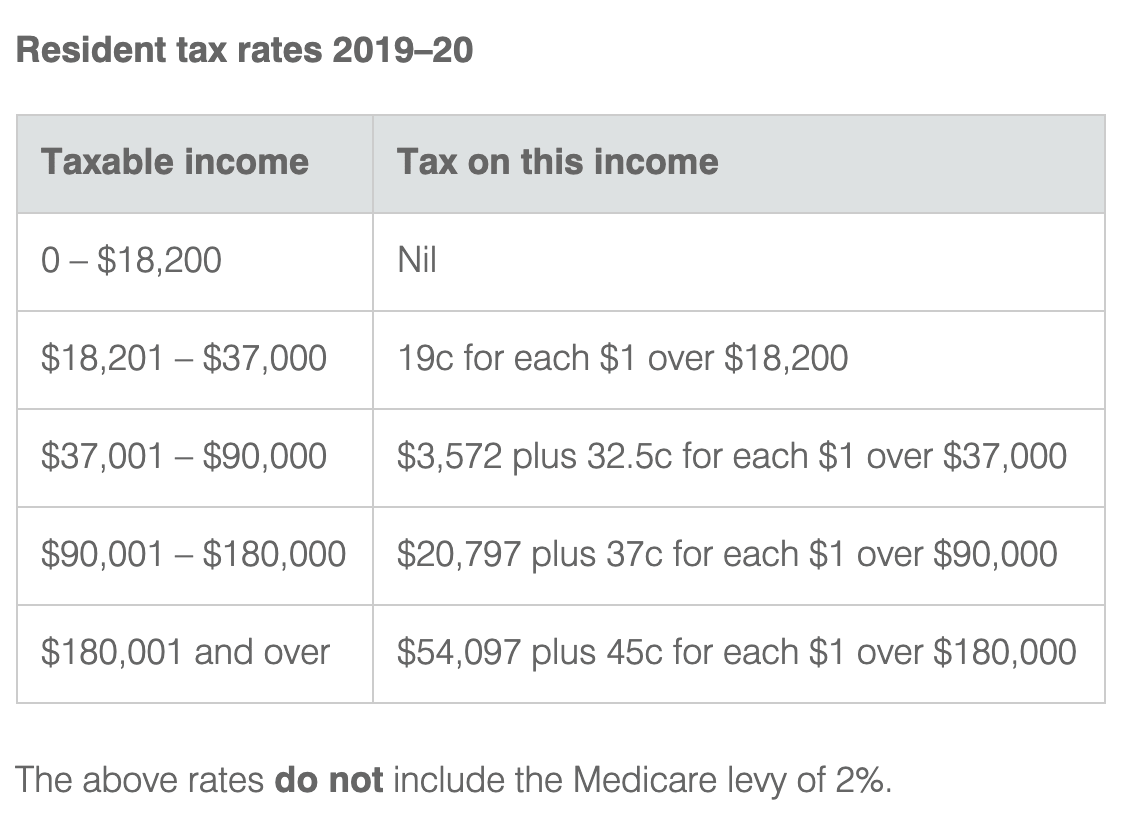 ATO Marginal Tax Rates