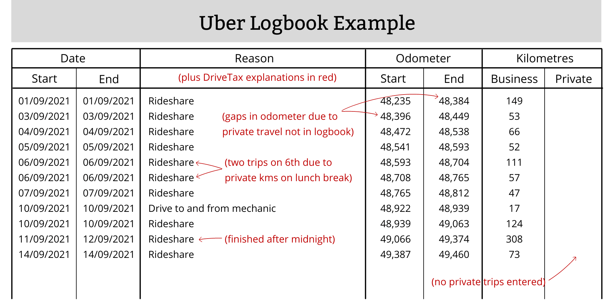 Uber Logbook Example Rideshare Delivery